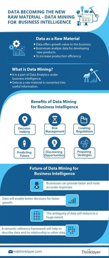 Data becoming the new raw material - Data mining for business intelligence - Thinklayer