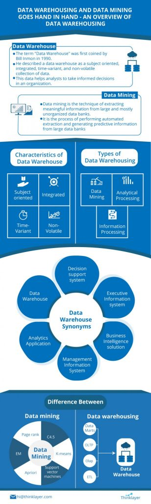An overview of data warehousing involves online analytical processing of data that includes data cleaning, data integration, and data consolidations.