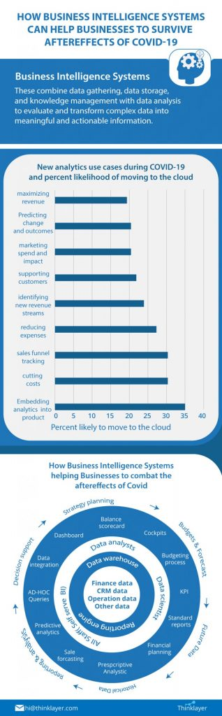 How Business Intelligence Systems can help business to survive Covid19 after-effects - Thinklayer