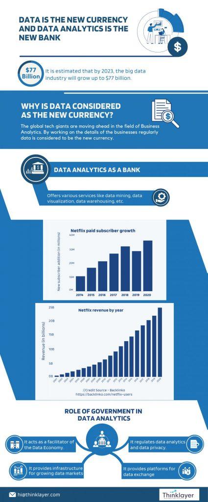 Big Data Analytics and Optimization helps business to flourish in the modern era - Thinklayer